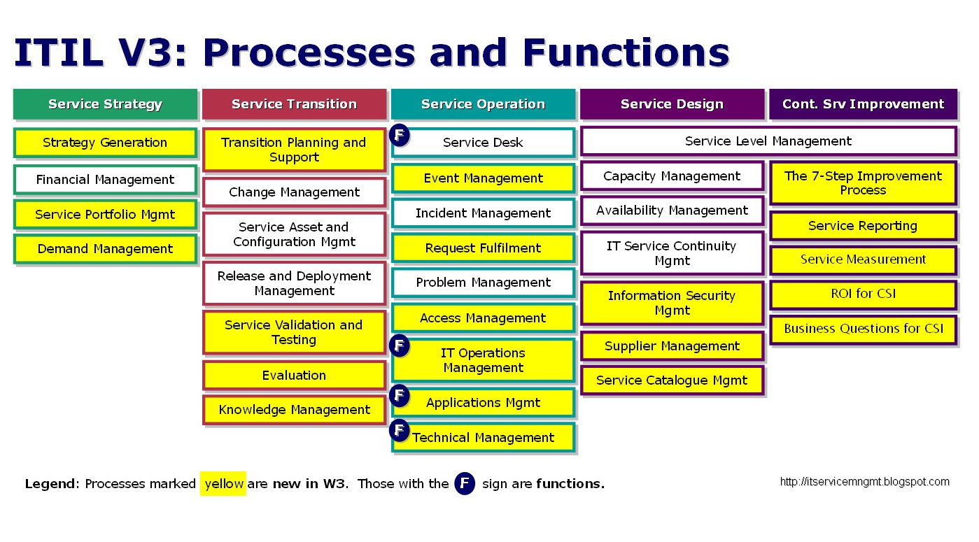 the working process of implementing the framework cobit The auditors then examine the adequacy of the client's process  working directly with the coso framework  implementing an internal control framework.
